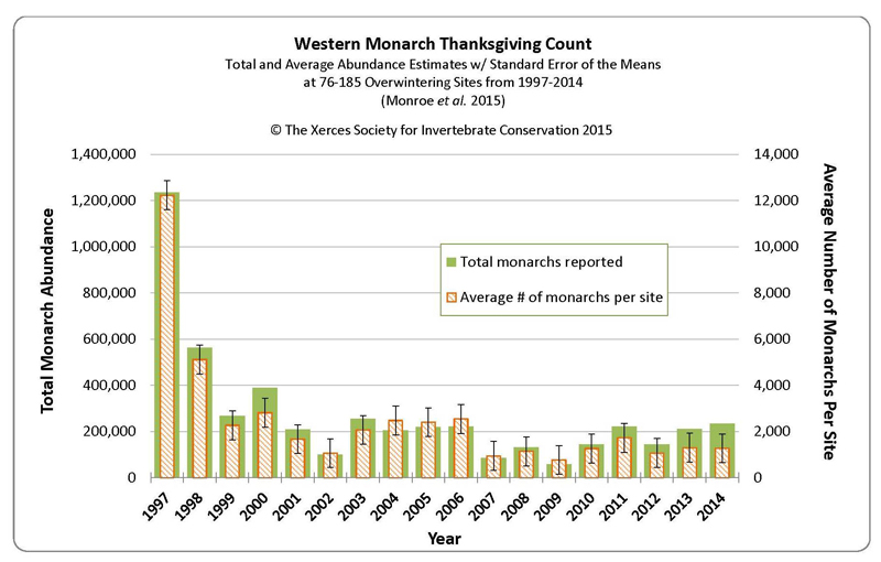 Western Monarch Thanksgiving Count population graph 1997-2014